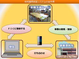 地域連携実習の運営イメージ1